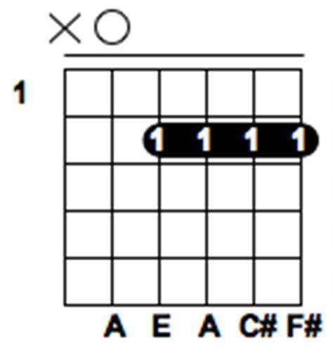 a5 guitar chord diagram a6 or f m7 chord