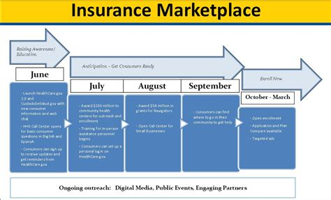 Insurance Marketplace Letter 20 Health Insurance Template Sle Health Plan Template 10 Free Documents In Pdf