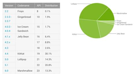 android distribution android distribution numbers for july show steady marshmallow climb android authority