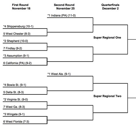 Section 3 Football Playoffs Bracket by 2017 Division Ii And Division Iii Football Playoff