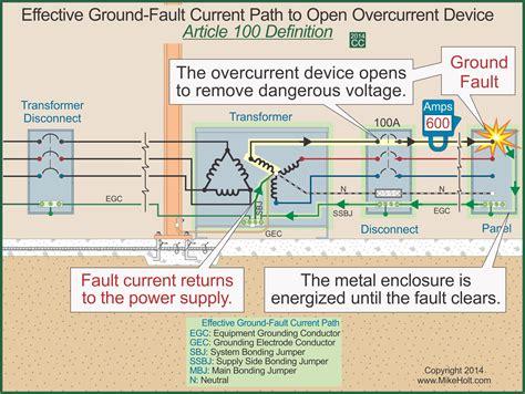 national electric code section 250 4 a 1 mike holt grounding vs bonding 2014 grounding vs