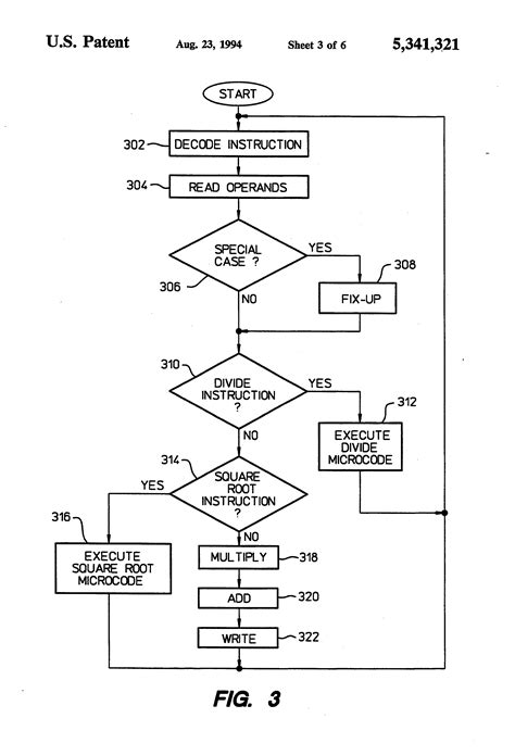flowchart of newton raphson method patent us5341321 floating point arithmetic unit using