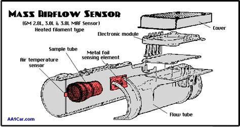 Mass Airflow Maf Sensors