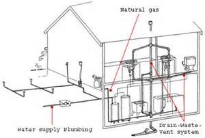 gas piping plumb tech plumbing heating missoula