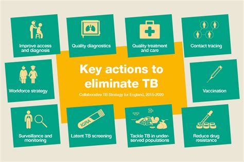 Tb Introducing See Work by Health Matters Reducing The Burden Of Tuberculosis Gov Uk