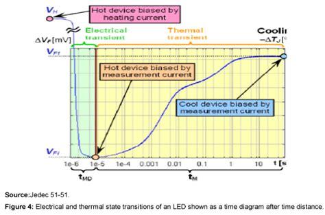 integrated circuit thermal measurement method electrical test method integrated circuit thermal measurement method electrical test method 28 images sensors free
