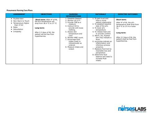 Comfort Care Plan by Hyperthermia Pneumonia Nursing Care Plan