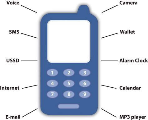features of a mobile phone mobile phones more than phone calls