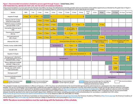 printable immunization schedule ontario recommended immunization schedules philadelphia