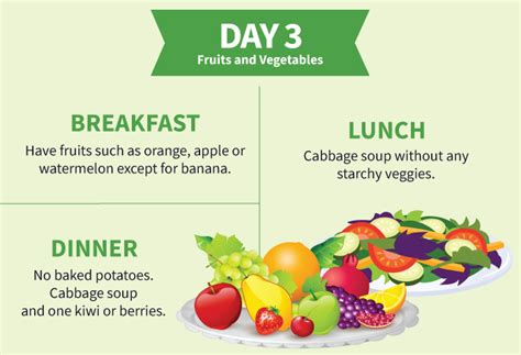 Fruit Detox Diet Side Effects by Cabbage Soup Diet Plan For 7 Day