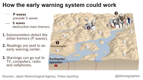 earthquake early warning system earthquake early warning system gave 10 second alert