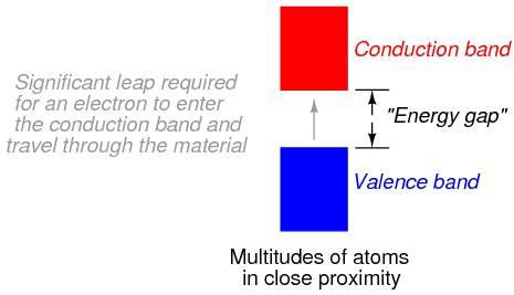 Valance Band Theory band theory physics metropolia confluence