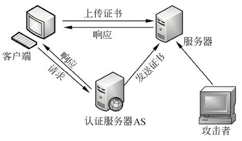tutorial kerberos linux 7 1 使用假冒令牌 大学霸 kali linux 安全渗透教程