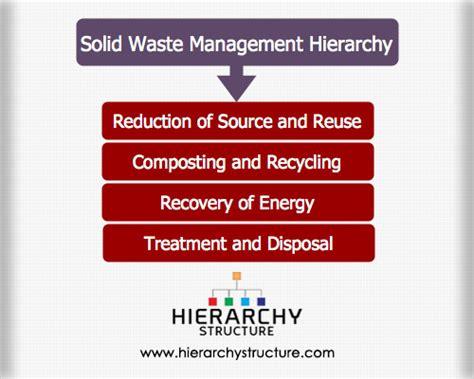 organization pattern of solid waste management solid waste management hierarchy