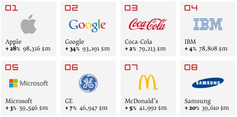 apple dethrones coca cola to become world s most valuable brand