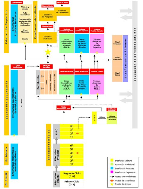 Modelo Curricular Actual Sistema Educativo Sistema Educativo Loe