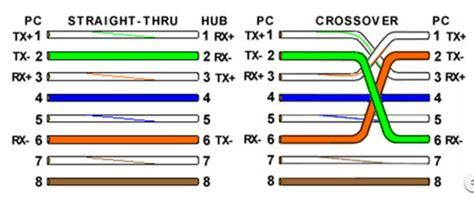 color pattern for crossover cable color code standard of ethernet cable t 568b and t 568a