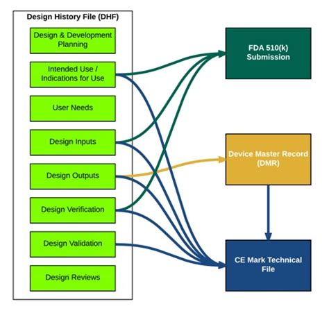 definition design history file design history file vs 510 k vs technical file what do