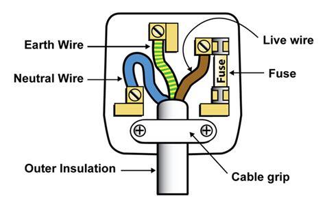 mains wire colours aqa gcse p2