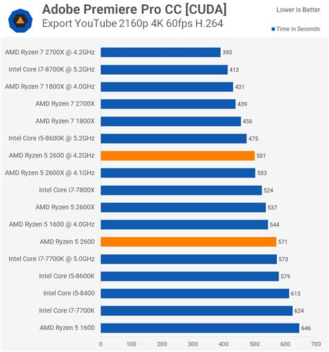 adobe premiere pro glossary of terms amd ryzen 5 2600 review gt productivity performance techspot