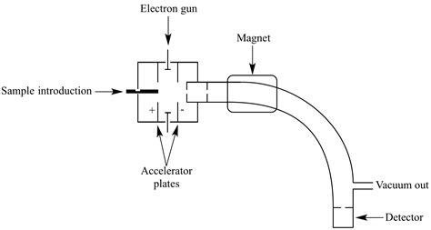 mass spectrometer diagram illustrated glossary of organic chemistry mass spectrometer