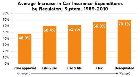 insurance rates   Bing images