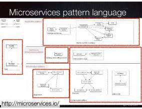 Pattern Language For Microservices | a pattern language for microservices gluecon gluecon2016