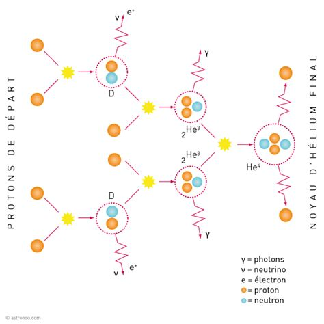 Proton Proton Cycle by Sun Yellow Astronoo