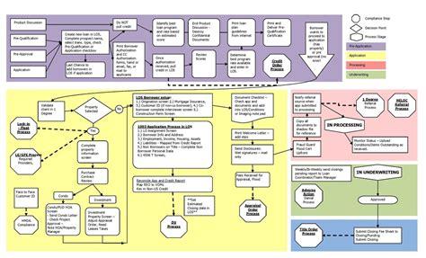mortgage loan processing manual books modular system mortgage manuals