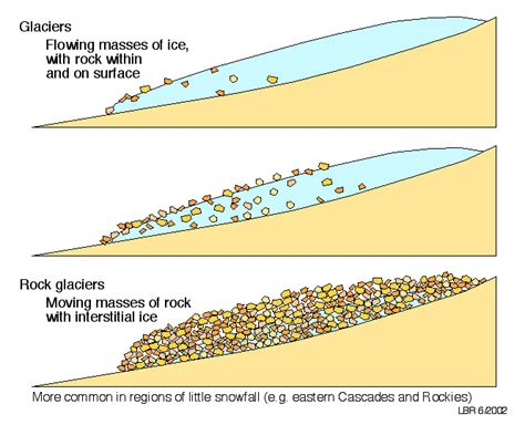 continental glacier diagram diagram of glacier