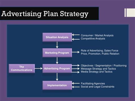 advertising plan developing advertising plan