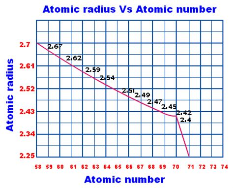 Where Are The Lanthanides Placed On The Periodic Table by Lanthanides And Actinides On The Periodic Table The