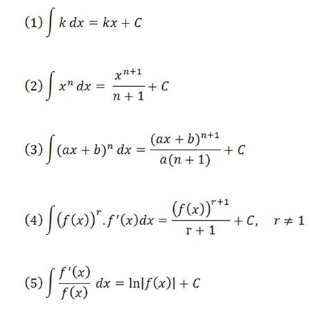 antiderivative worksheet abitlikethis