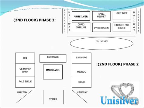layout strategy of jollibee retail mix and market segment reserch on unisilver