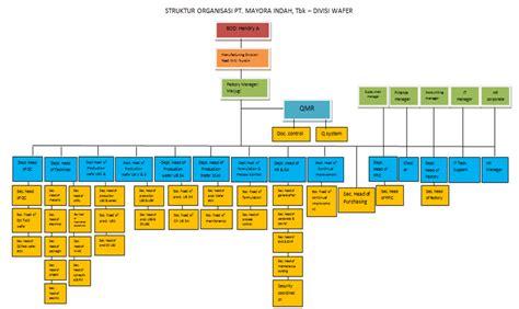 desain struktur organisasi pt indofood contoh laporan xl contoh u