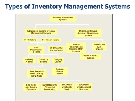 Review Related Literature Of Inventory System by Inventory Management Literature Review Excel Homework