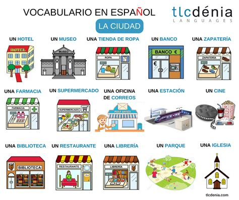 Or En Espanol Vocabulario En Espa 241 Ol La Ciudad Vocabulary Parts Of The City Ele Espa 241 Ol
