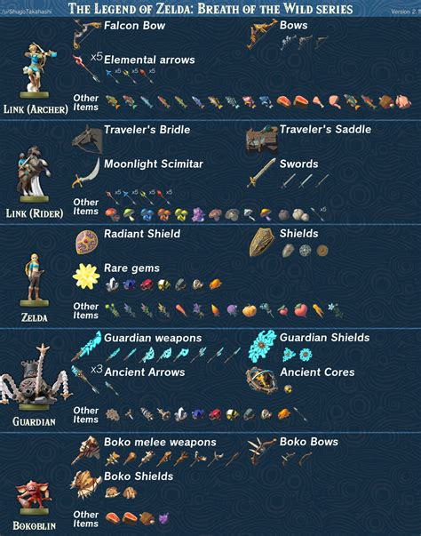 breath of the amiibo here s what every amiibo gives you in breath of the