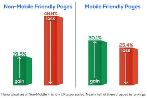 non mobile mobile friendly or mobile