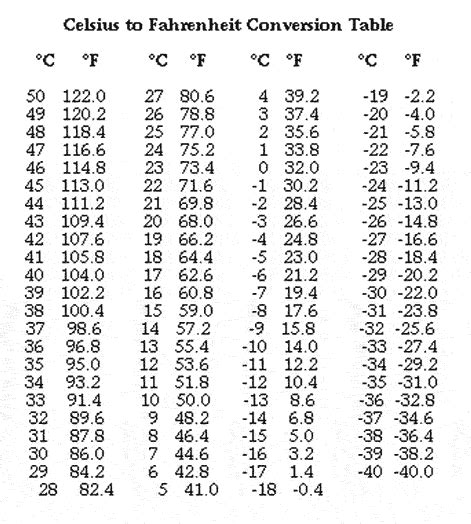 Celsius To Fahrenheit Table by Free Coloring Pages Of Celcius Thermometer