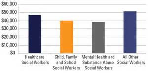What Is The Outlook For A Social Worker by Top 7 Best Highest Paying Social Work Careers