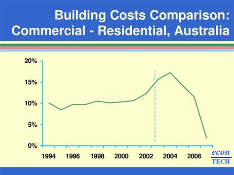 building costs ppt construction industry productivity powerpoint