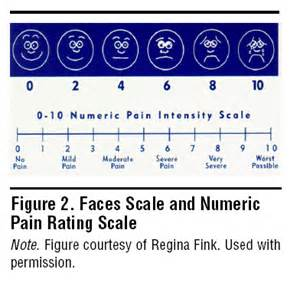 Pain or do you have pain in more than one area patients