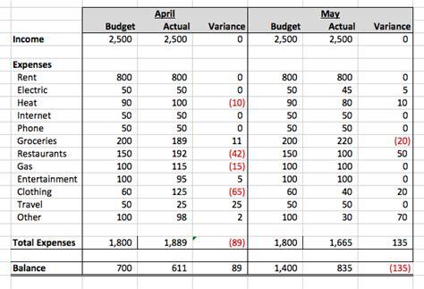 variance report sle budget variance report sle 28 images budget variance