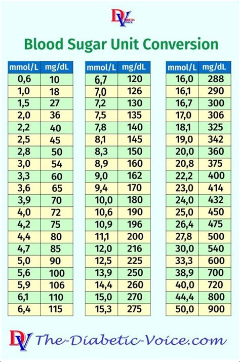 glucose levels conversion table brokeasshomecom