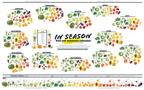 seasonal calendar download our printable version eat out