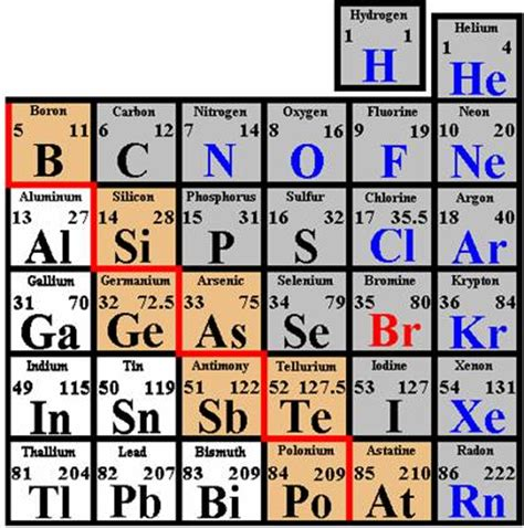 How Many Metalloids Are On The Periodic Table by Covalent Bonds Thinglink