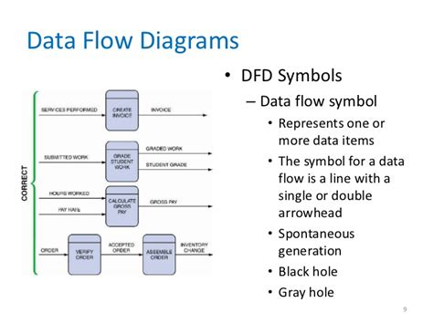 data flow diagrams and process models data flow diagram process description images how to