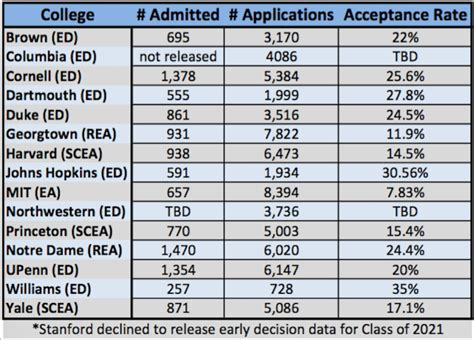Brown Mba Acceptance Rate by Class Of 2021 Early Application Acceptance Rates Of