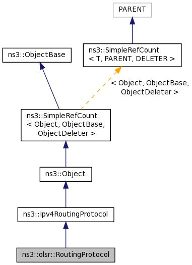 ns3 tutorial olsr ns 3 ns3 olsr routingprotocol class reference